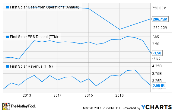 FSLR Cash from Operations (Annual) Chart