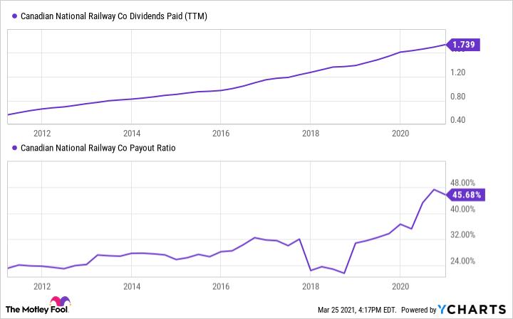 CNI Dividends Paid (TTM) Chart