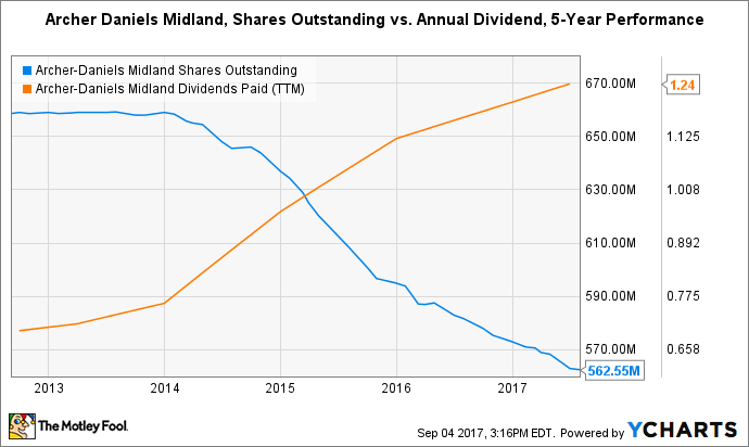 ADM Shares Outstanding Chart