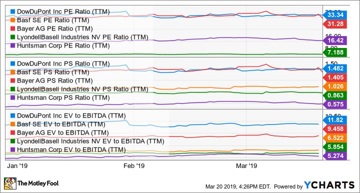 DWDP PE Ratio (TTM) Chart