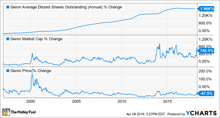 GERN Average Diluted Shares Outstanding (Annual) Chart