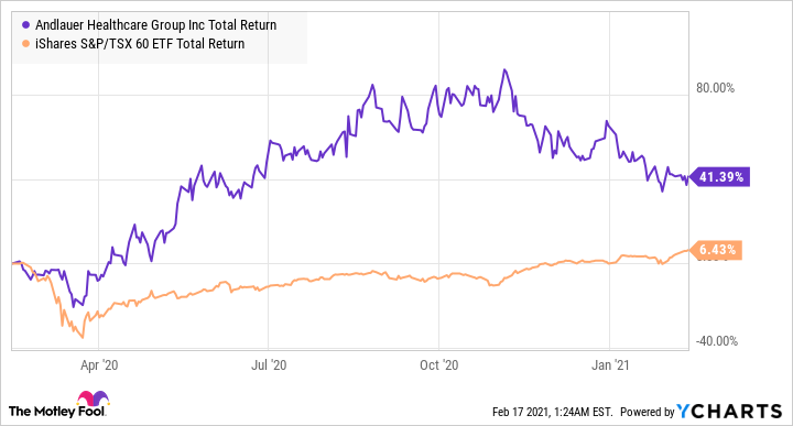 AND Total Return Level Chart