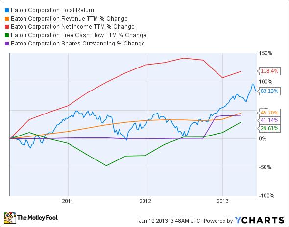 ETN Total Return Price Chart