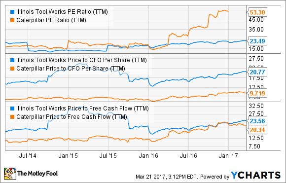 ITW PE Ratio (TTM) Chart