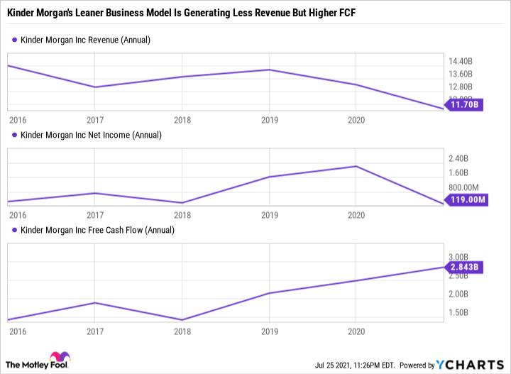 KMI Revenue (Annual) Chart