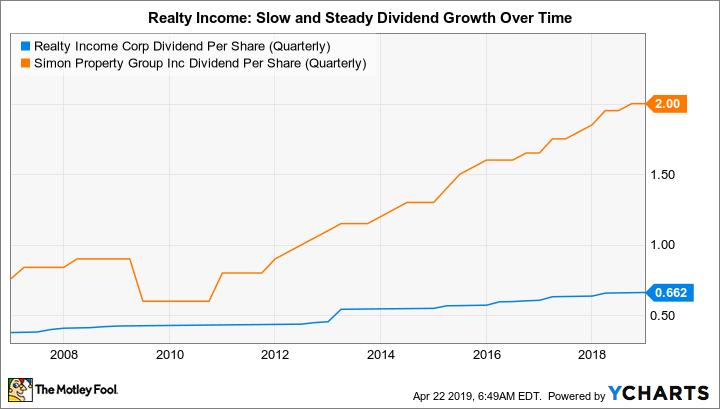 O Dividend Per Share (Quarterly) Chart