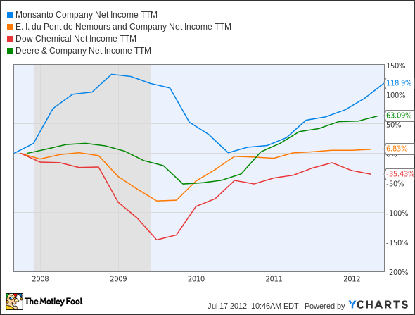 MON Net Income TTM Chart