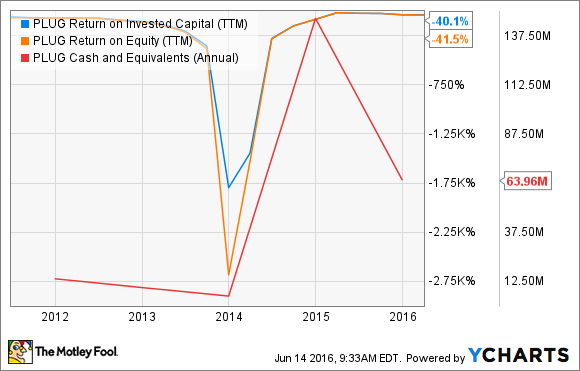 PLUG Return on Invested Capital (TTM) Chart