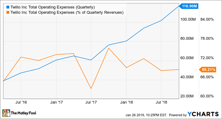 TWLO Total Operating Expenses (Quarterly) Chart