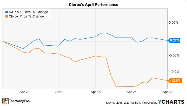 Why Clorox Stock Lost 12% in April