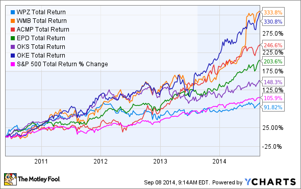 WPZ Total Return Price Chart