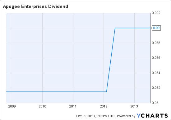 APOG Dividend Chart