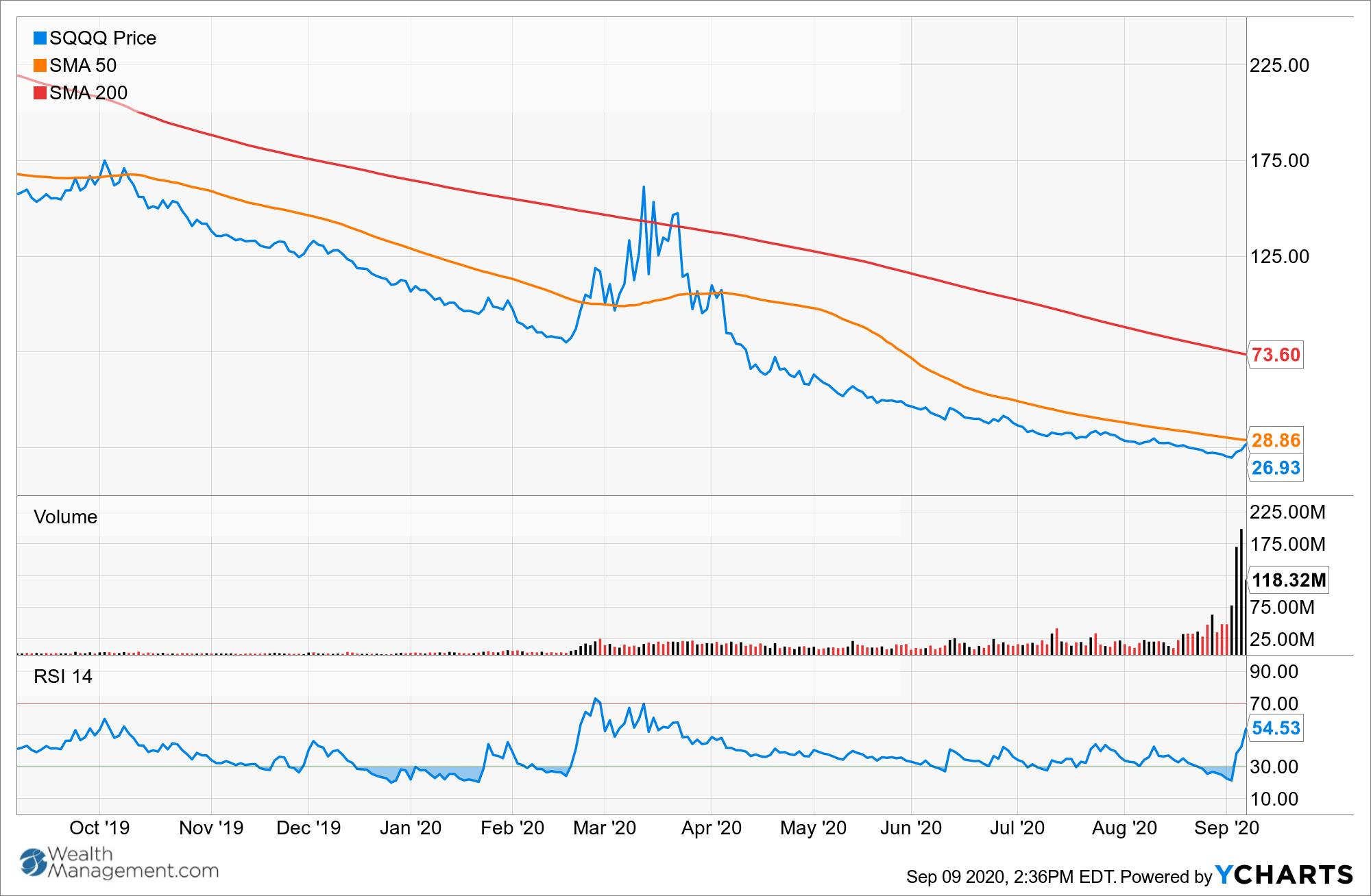 SQQQ Chart