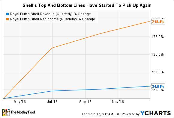 RDS.B Revenue (Quarterly) Chart