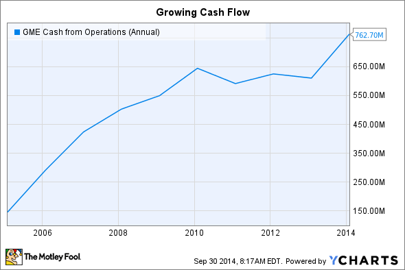 GME Cash from Operations (Annual) Chart