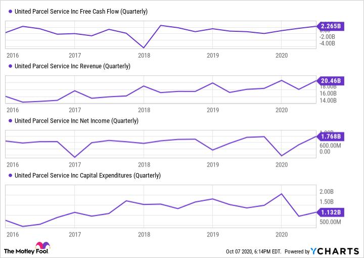 UPS Free Cash Flow (Quarterly) Chart