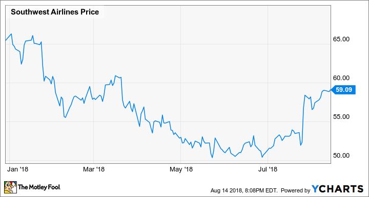 Does Warren Buffett Love Southwest Airlines The Motley Fool