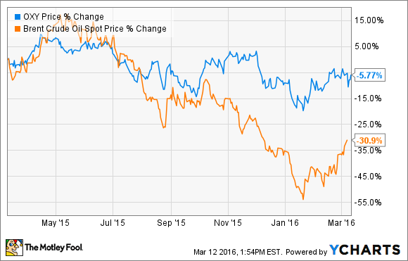 3 Reasons Occidental Petroleum Corporation Stock Could Rise