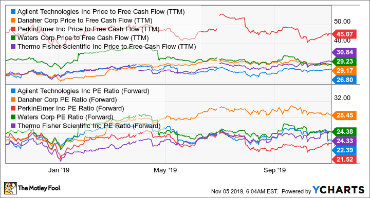 A Price to Free Cash Flow (TTM) Chart