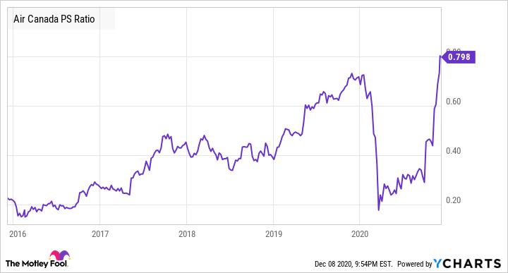 AC PS Ratio Chart