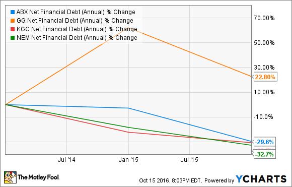 ABX Net Financial Debt (Annual) Chart