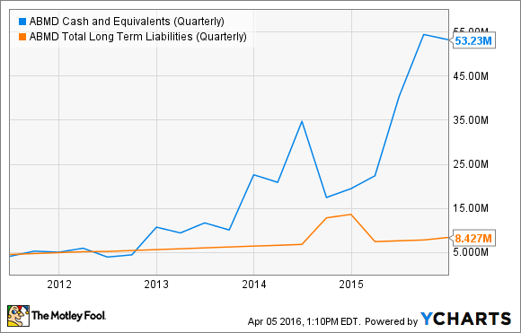 ABMD Cash and Equivalents (Quarterly) Chart