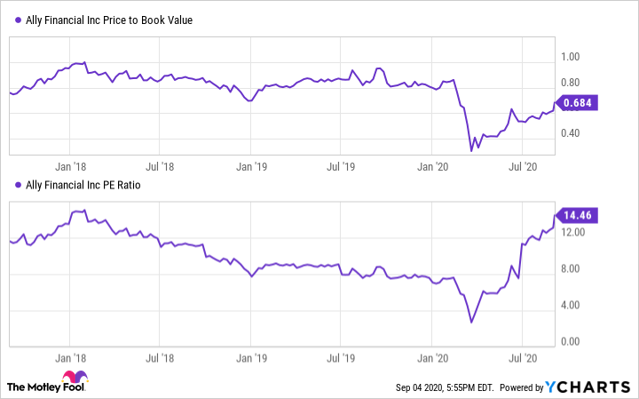 ALLY Book Value Chart