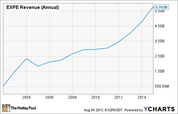 EXPE Revenue (Annual) Chart