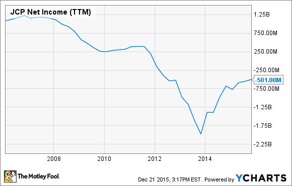 JCP Net Income (TTM) Chart