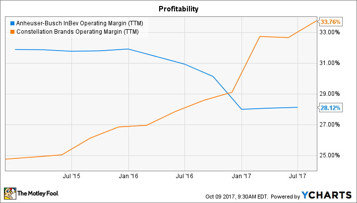 BUD Operating Margin (TTM) Chart