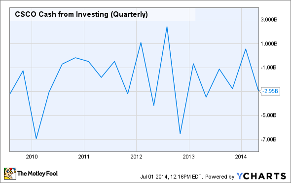 CSCO Cash from Investing (Quarterly) Chart