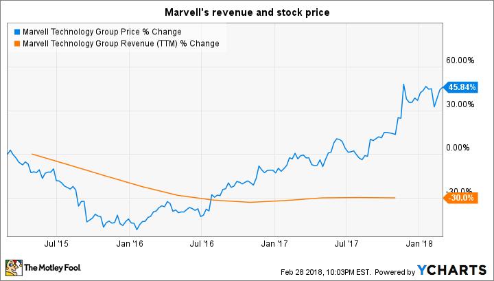 MRVL Chart