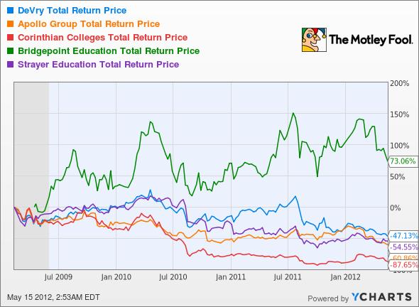 DV Total Return Price Chart