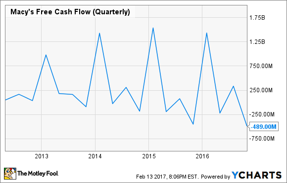 M Free Cash Flow (Quarterly) Chart