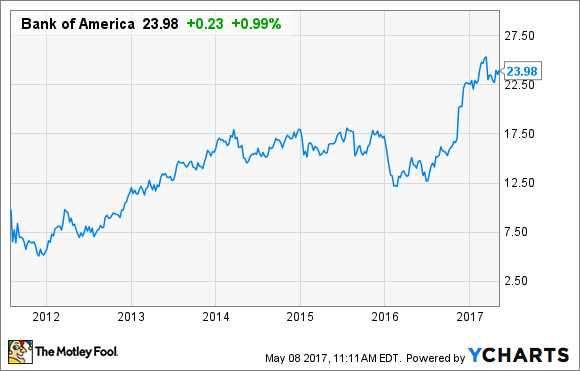 Will bank of america become a warren buffett stock in 2017 the