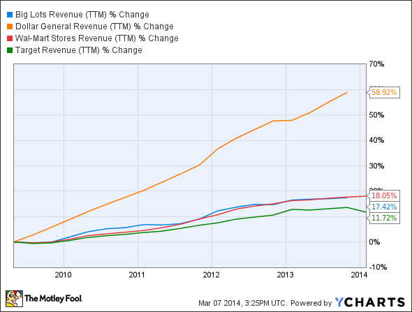 BIG Revenue (TTM) Chart
