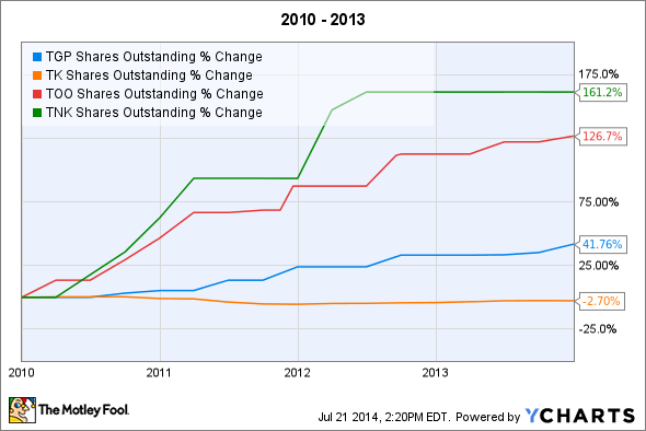 TGP Shares Outstanding Chart
