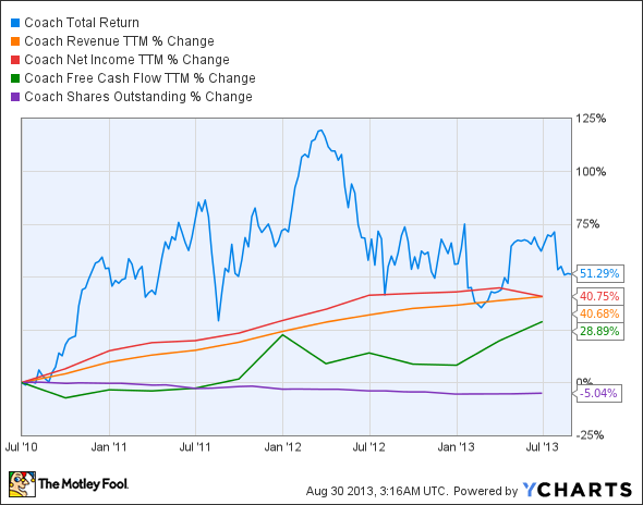 COH Total Return Price Chart