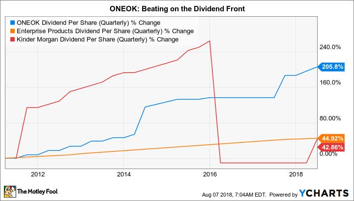 OKE Dividend Per Share (Quarterly) Chart