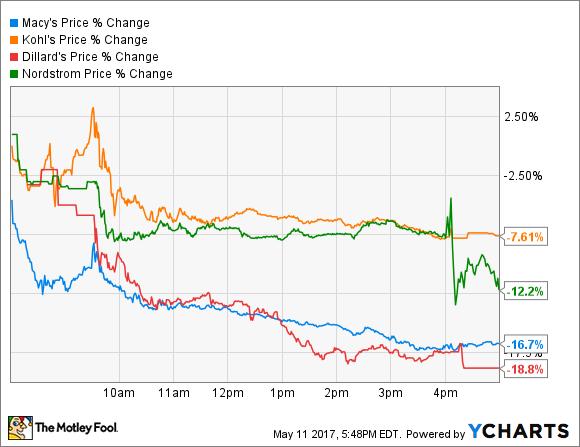 M Price Chart