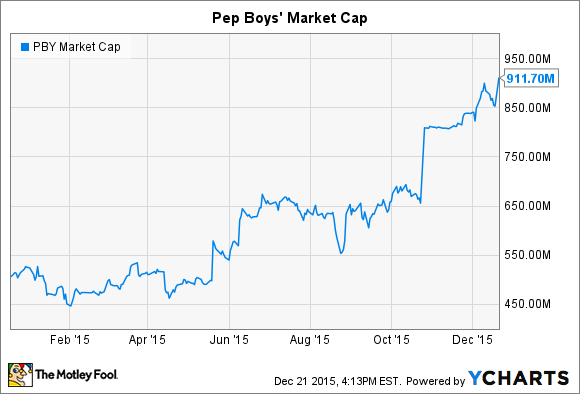 PBY Market Cap Chart