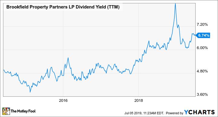 BPY Dividend Yield (TTM) Chart