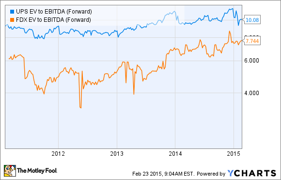 UPS EV to EBITDA (Forward) Chart