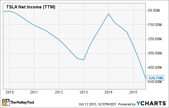 TSLA Net Income (TTM) Chart