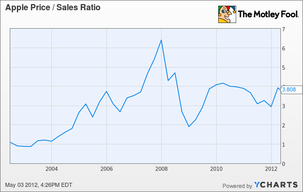 AAPL Price / Sales Ratio Chart