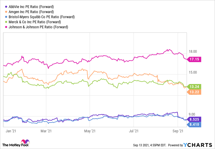 ABBV PE Ratio (Forward) Chart