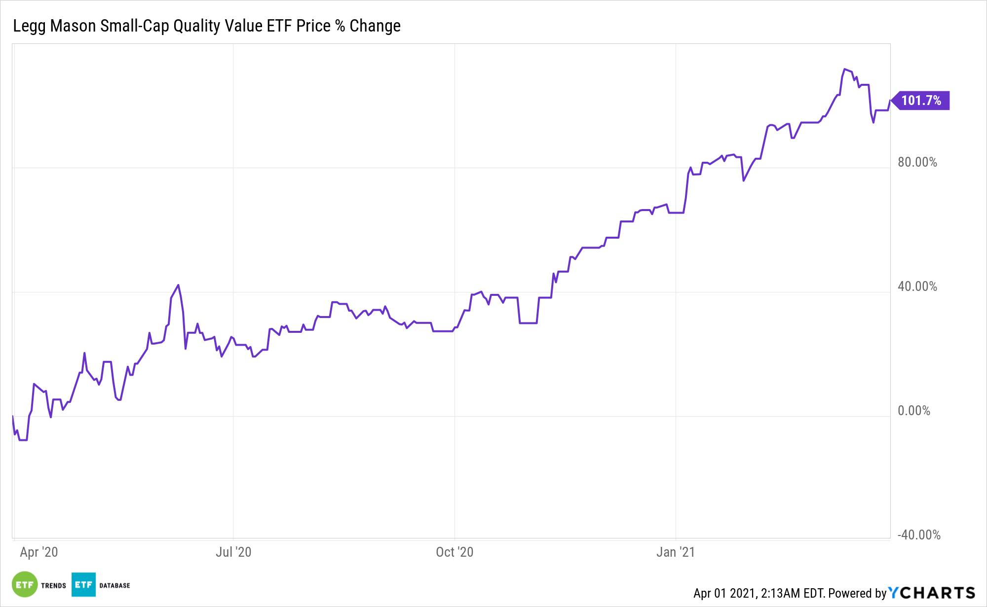SQLV Chart