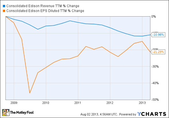 ED Revenue TTM Chart