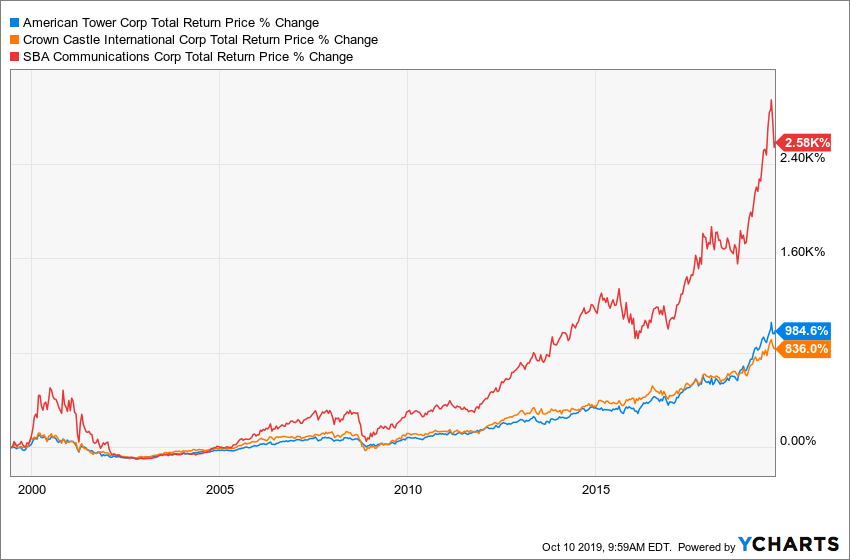 AMT Total Return Price Chart