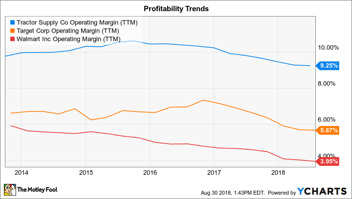 TSCO Operating Margin (TTM) Chart